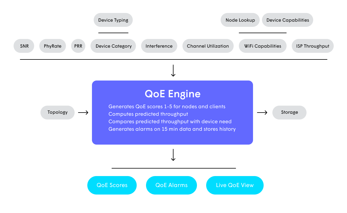 diagram - QoE Engine